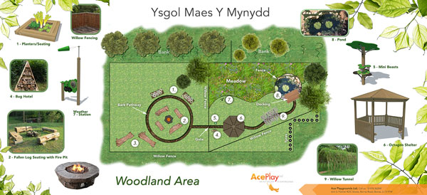 Design plan of outdoor play area